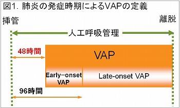 肺炎発症時期によるVAPの定義