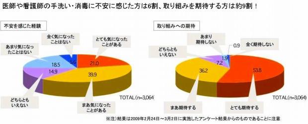 アンケート集計結果グラフ