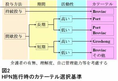HPN選択基準