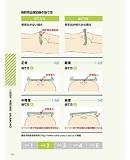 褥瘡ケア用品コンシェルジュ内1ページ②
