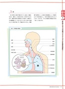 ナース専科 2012年12月増刊号『一冊まるごと呼吸ケア』内容②