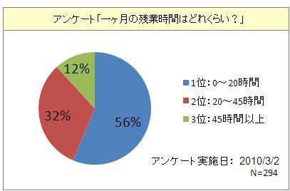 平均の残業時間集計グラフ