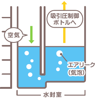 水封室の中のエアリーク(気泡)