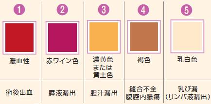 異常な排液の色と考えられる要因についての表