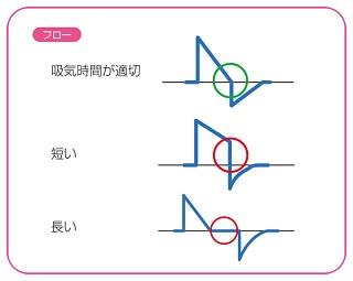 吸気波形の変化