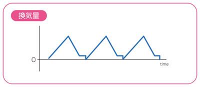 回路内のリークを表す波形