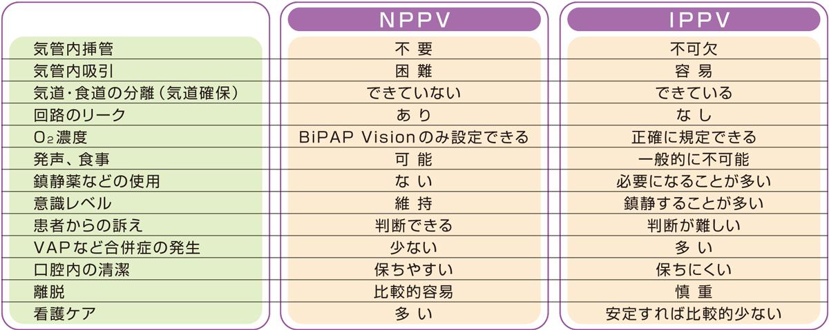 NPPVとIPPVの相違点