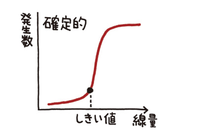 確定的影響説明図