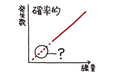 確率的影響説明図