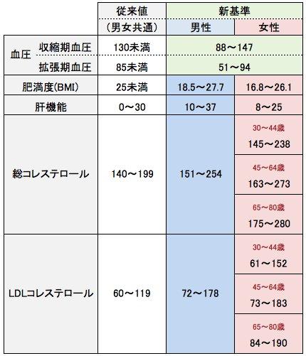 日本人間ドック学会が発表した新基準案