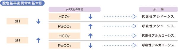 酸塩基平衡異常の基本形