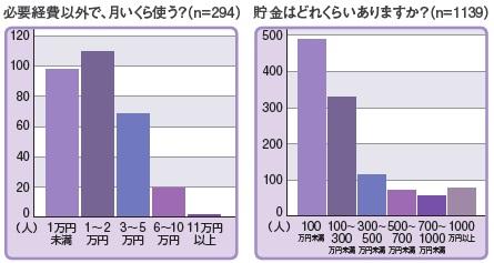 ナース専科コミュニティ会員に実施したアンケート結果グラフ