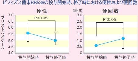 ビフィズス菌末BB536の投与開始時、終了時における便性および便回数