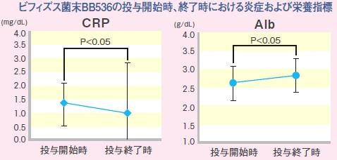 ビフィズス菌末BB536の投与開始時、終了時における炎症および栄養指標