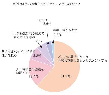 アンケート集計結果グラフ③