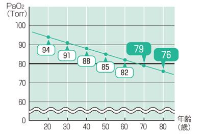年齢別のPaO2の正常値