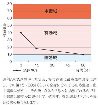 薬の効果を左右する「3つの領域」、グラフ