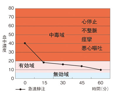 薬の効果を左右する「3つの領域」、グラフ②
