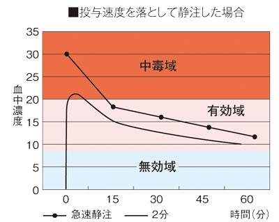 薬の効果を左右する「3つの領域」、グラフ③