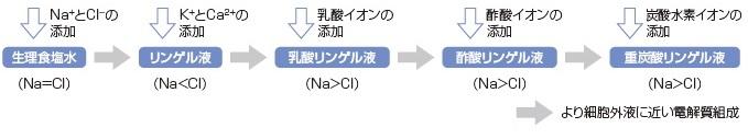 細胞外液を補充する輸液製剤(等張液)