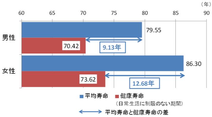 平均寿命と健康寿命の差※1
