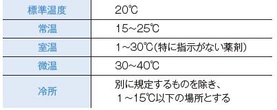保管温度の意味