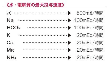 水・電解質の最大投与速度