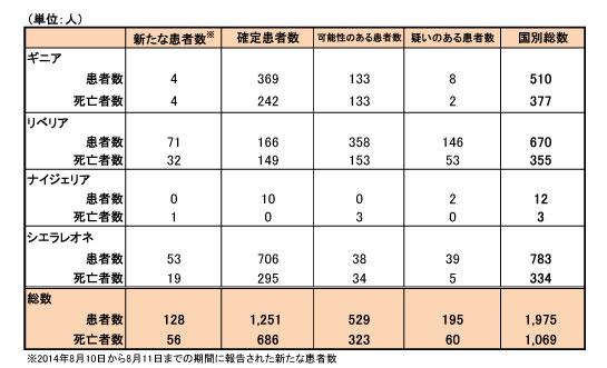 エボラ出血熱による患者数および死亡者数