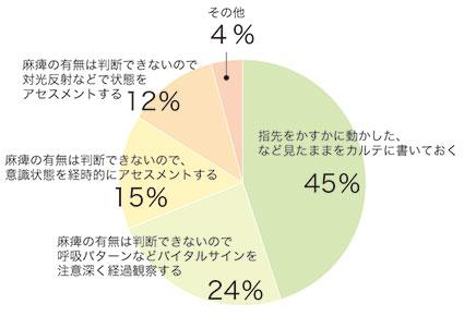 結果集計グラフ