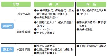 軟膏の種類とその特徴②