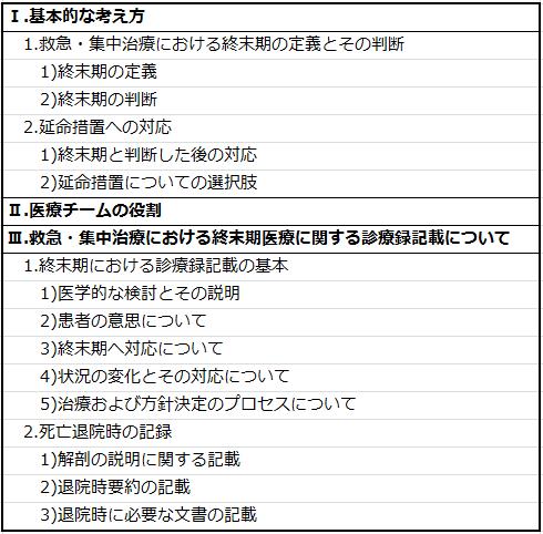 ガイドラインの構成(概略)