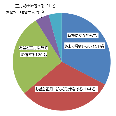 アンケート集計グラフ