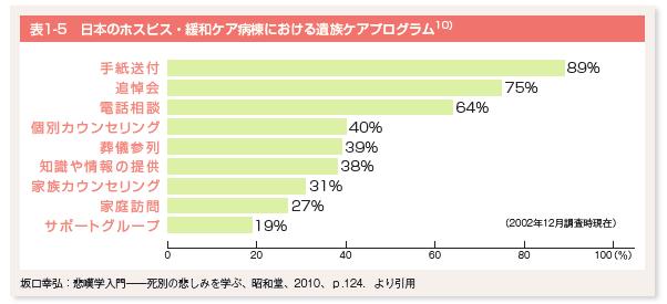 日本のホスピス、緩和ケア病棟における、遺族ケアプログラム割合グラフ