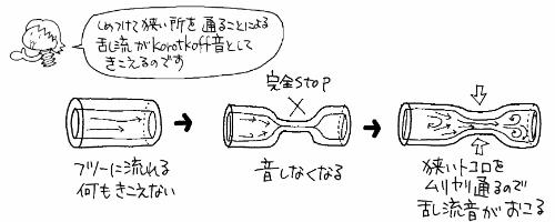 血圧測定においてコロトコフ音が聞こえる理由