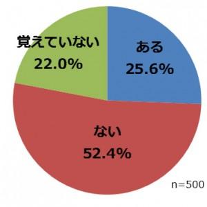 回答集計グラフ③