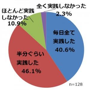 回答集計グラフ④