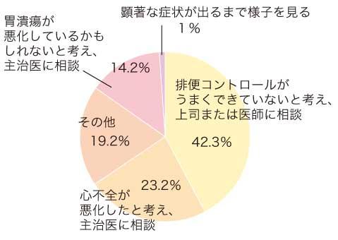 回答集計グラフ