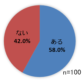 看護師の回答割合グラフ