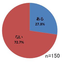 患者の回答割合グラフ