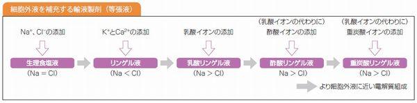 細胞外液を補充する輸液製剤
