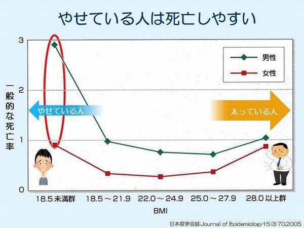 図1 一般的な死亡率とBMIの関係