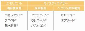 表1 保湿剤の種類(医薬品)