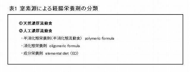 窒素源による経腸栄養剤の分類