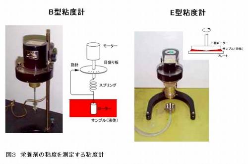 栄養剤の粘度を測定する粘度計