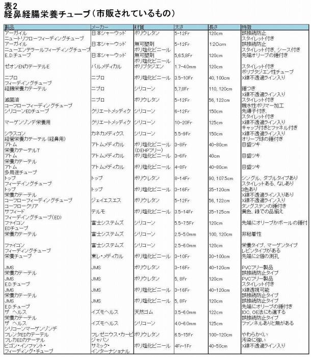 経鼻経管栄養チューブ(市販されているもの)の表