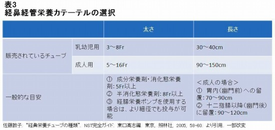 経鼻経管栄養用カテーテルの選択の表