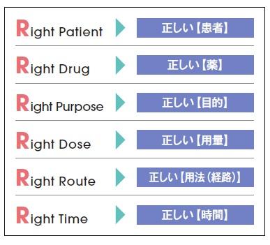 図1 6Rで与薬事故防止