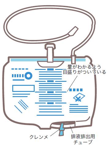 閉鎖式ドレーン用排液バッグ機能説明図
