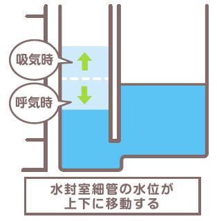 水封室細管の水位が上下に移動