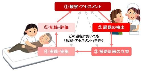 看護過程図